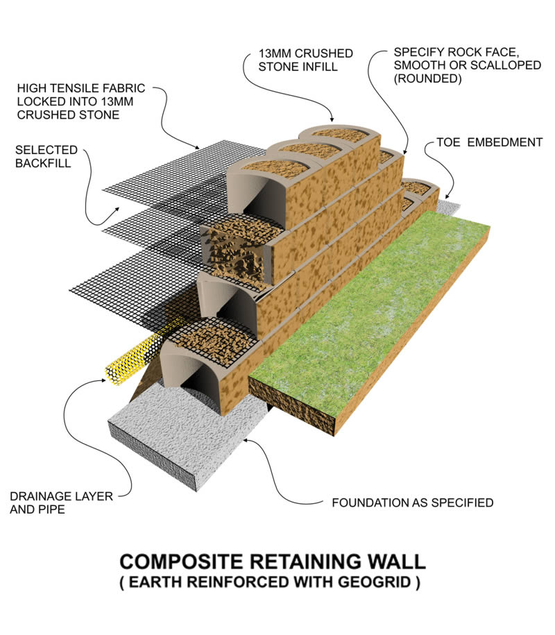 Geosynthetic reinforced soil segmental retaining walls