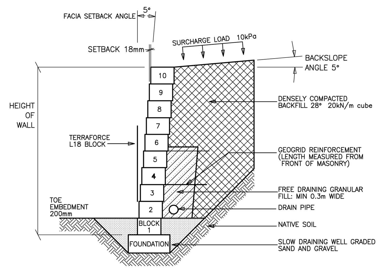 the maximum wall heights for a single skin mass gravity block retaining wall system with additional geogrid reinforcement