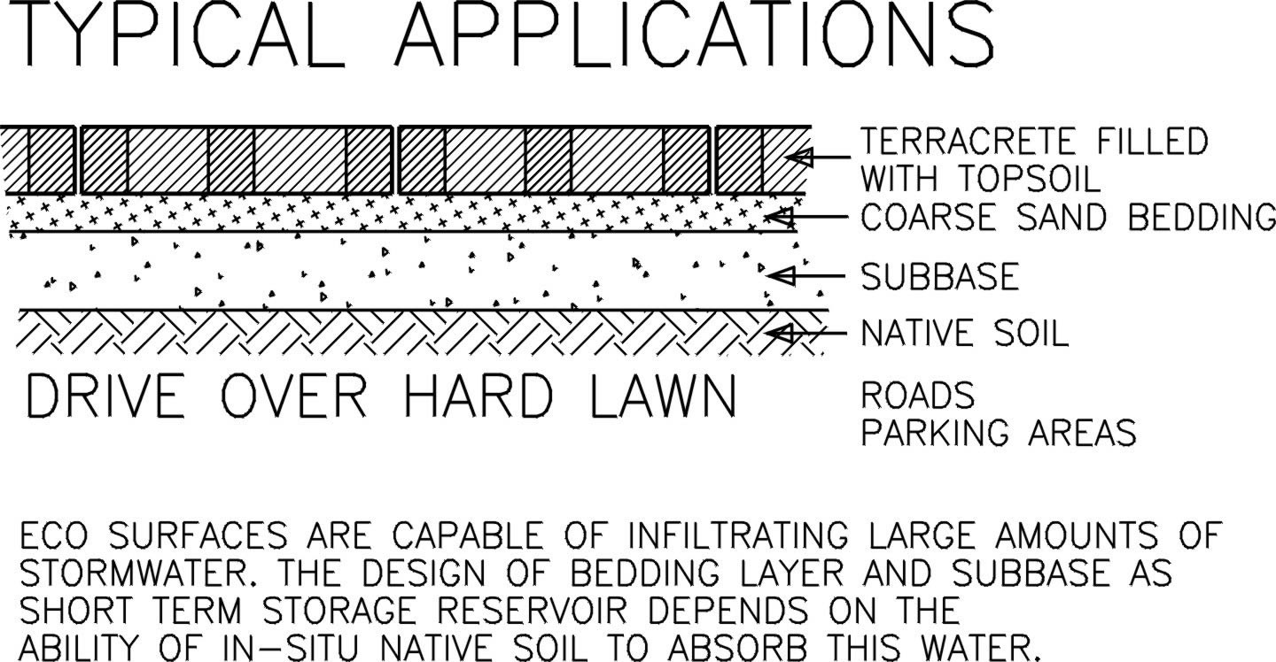 hard lawn paver typical application