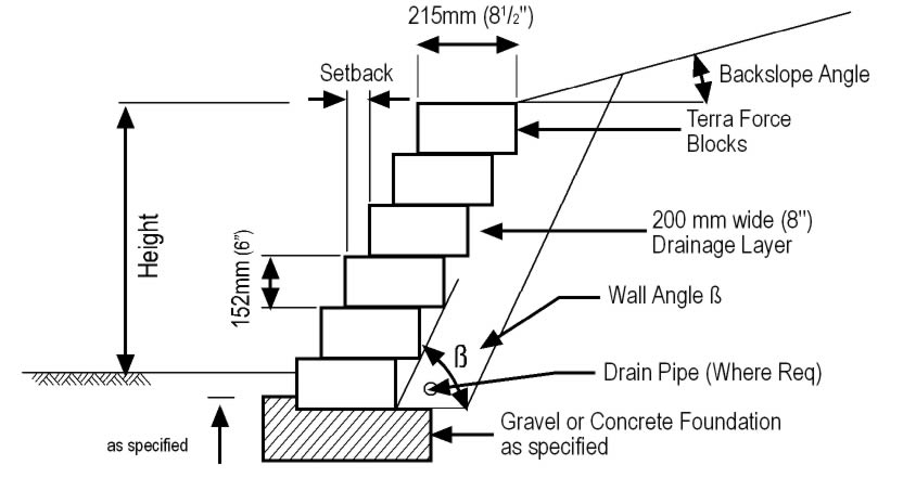 Terralite typical section of a retaining wall