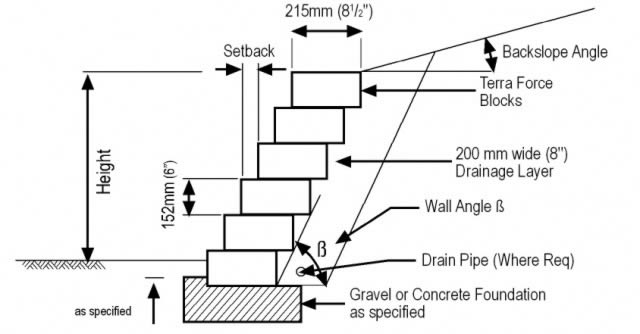 Typical section of Terralite retaining wall
