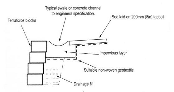 Drainage graphic Terraforce